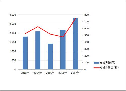 支援実績グラフ